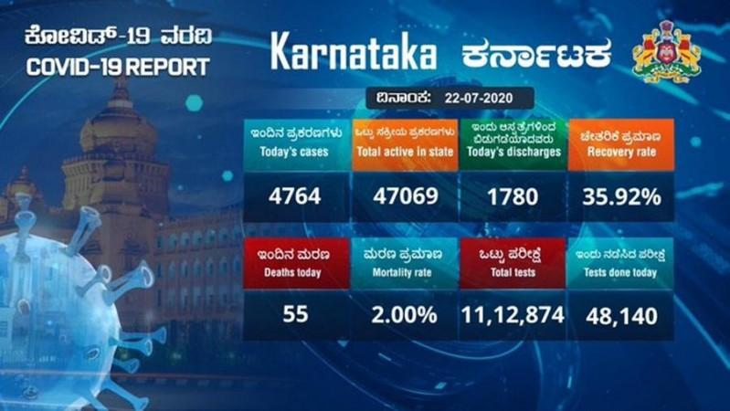 Karnataka corona cases for July 22