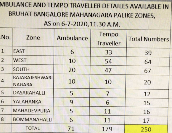 BBMP list of ambulances