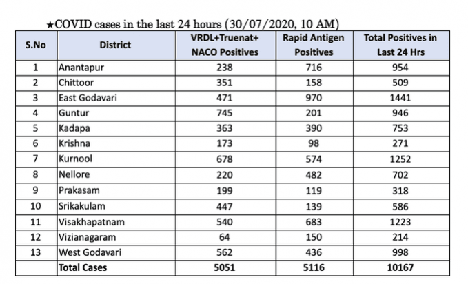 Andhra Covid-19 Cases on 30 July