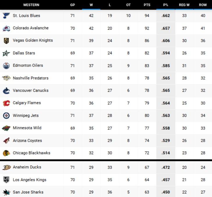 West final NHL standings 2019-20