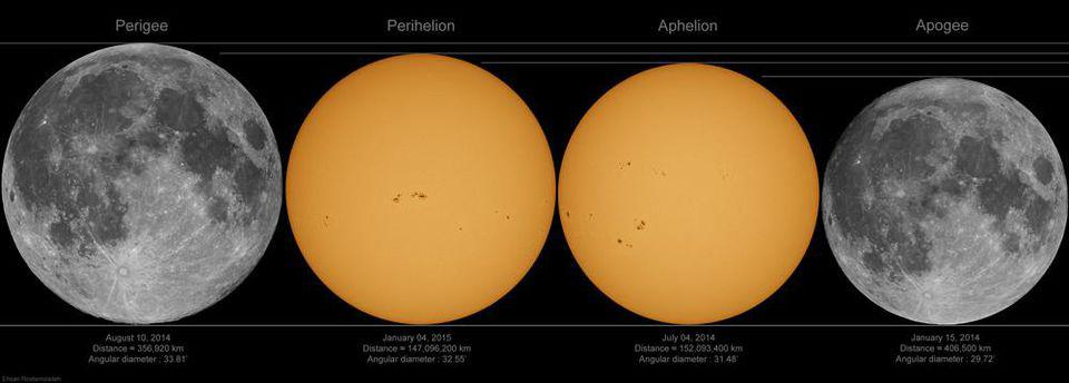 The difference between the largest and smallest angular sizes for the Moon and Sun.