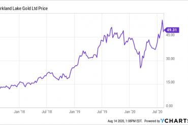Kirkland Lake Gold: Cash Flow Machine (NYSE:KL)