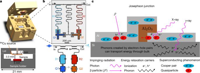 Impact of ionizing radiation on superconducting qubit coherence