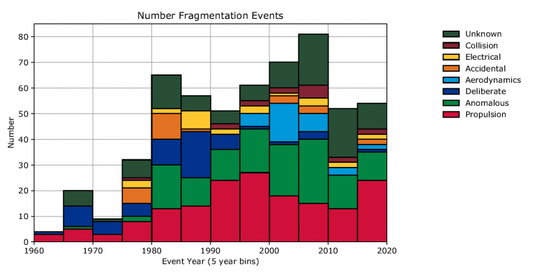 No fragmentation events