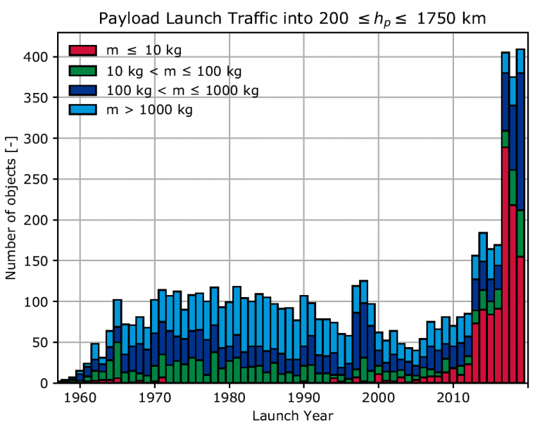 Payload launch traffic