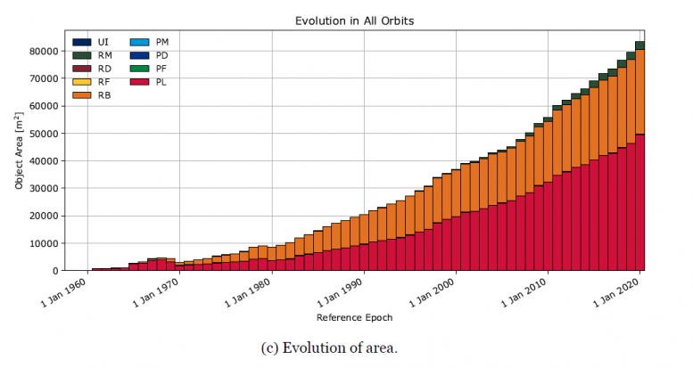 Evolution in all orbits