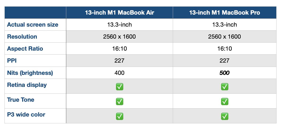M1 MacBook Air vs Pro display comparison