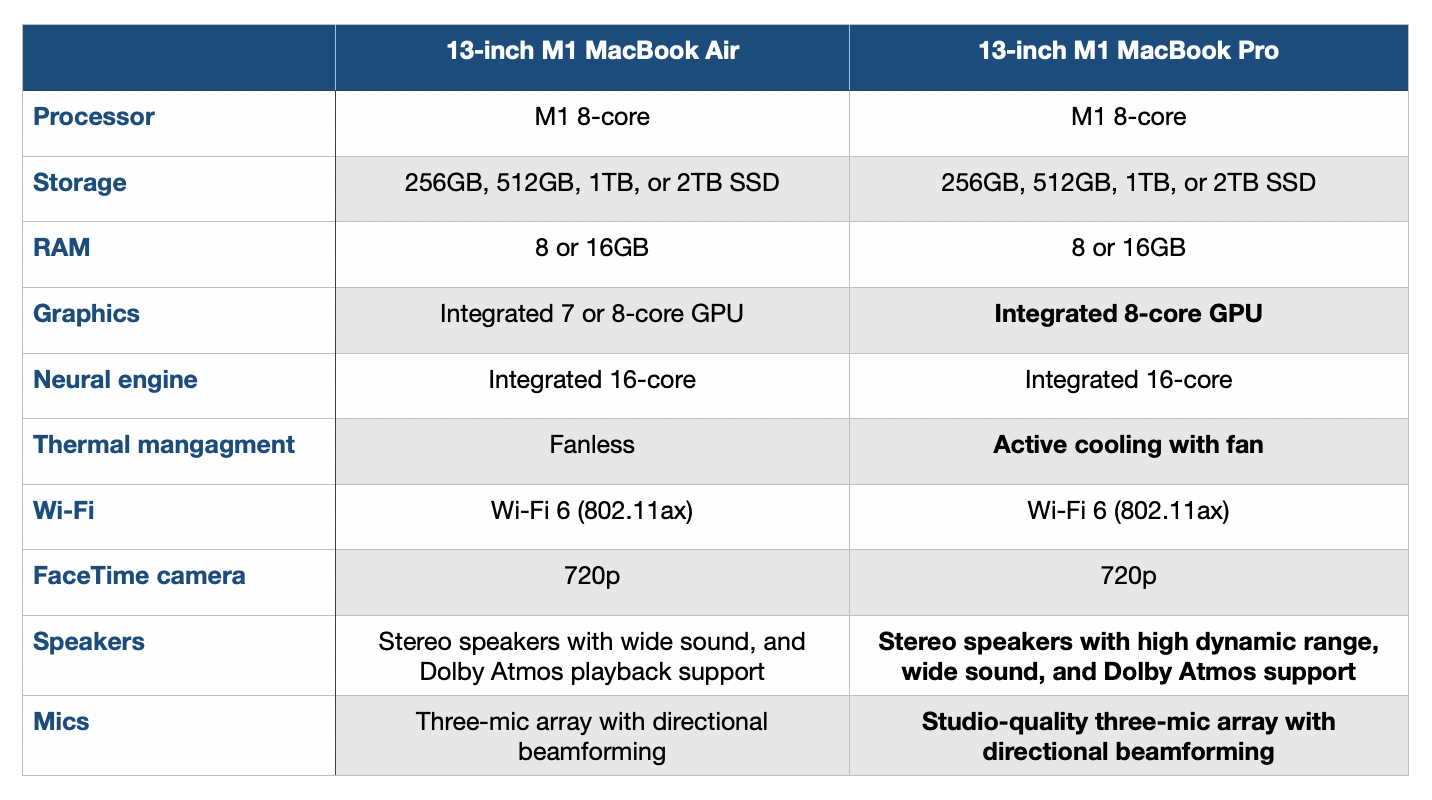 M1 MacBook Air vs Pro comparison hardware specs