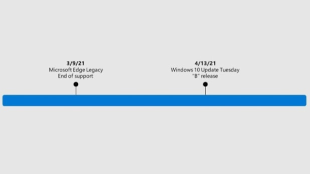 On 13 April, the old Edge code will be removed from Windows 10.