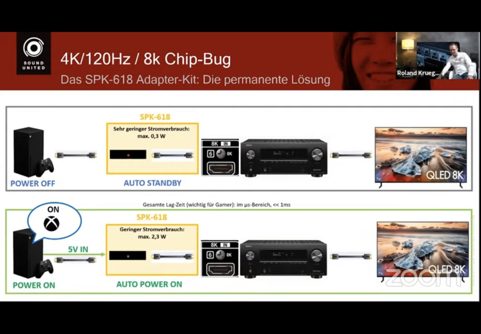 SPK618 power consumption and latency