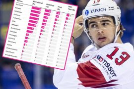 IIHF 2021: Simulation says who has the best chance to sleep in Riga