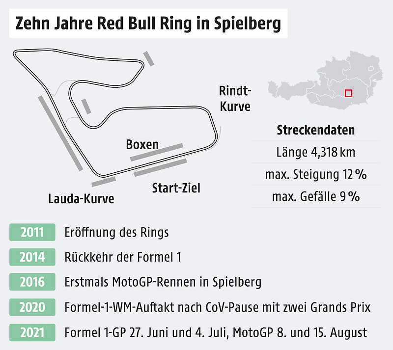 Graphics for Red Bull Ring in Spielberg